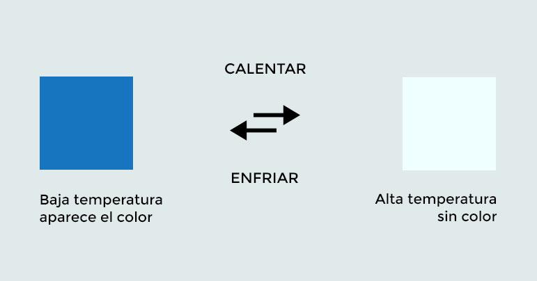 Pigmentos termocromáticos