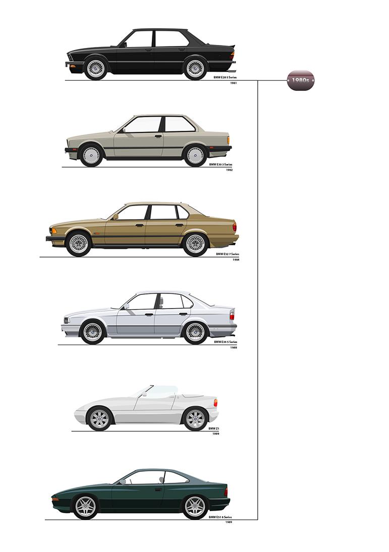 Diseño de BMW